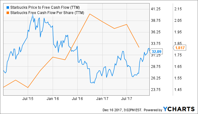 Can Starbucks Corporation (SBUX)'s Tomorrow be Different? The Stock Declines Again