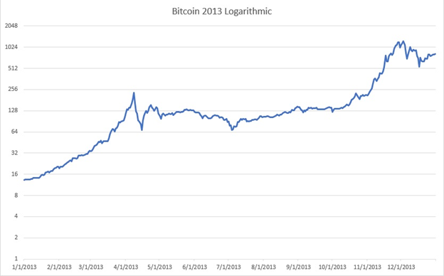 To Remedy This Defect Then The Following Graph Scales Price Of Bitcoin Logarithmically