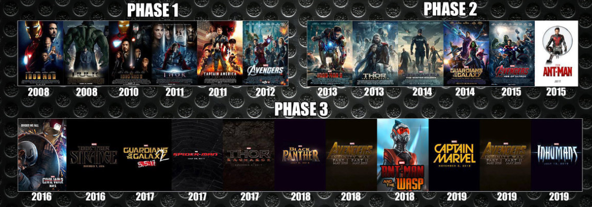 chronologie marvel filme