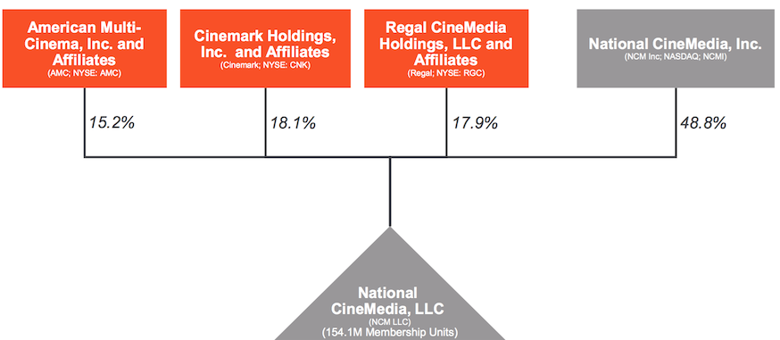 Deep Value Investing The Best Play On Moviepass Isnt Moviepass