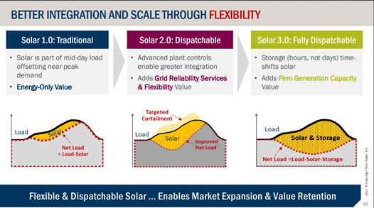 The 3 Phases Of The EV Revolution