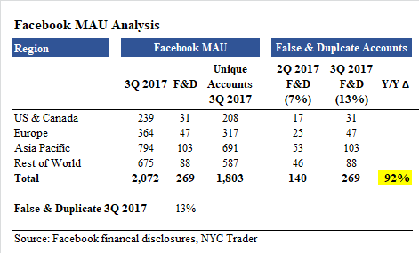 Facebook False & Duplicate Accounts