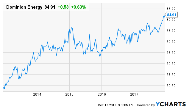Dominion Energy Recent Dividend Increase For The Conservative