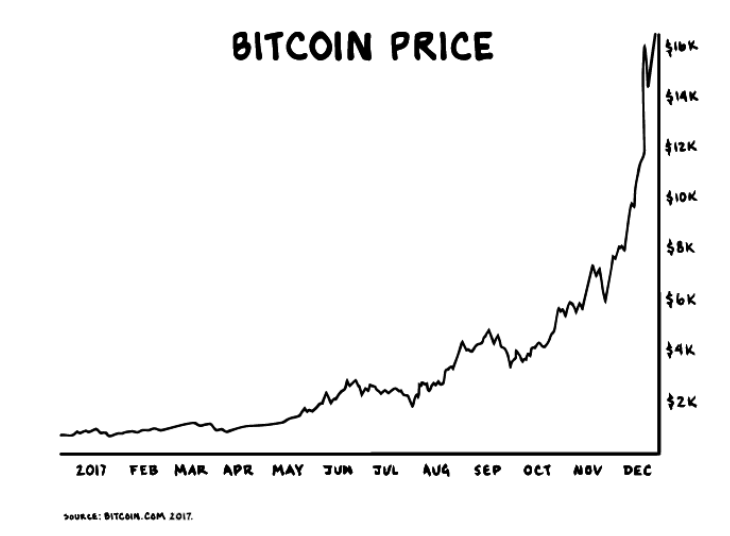 Bitcoin chaos proxy winklevoss bitcoin trust etf pendingcoin the generation powering bitcoin saw their parents get rich off stocks but also saw them get hit hard in ccuart Images