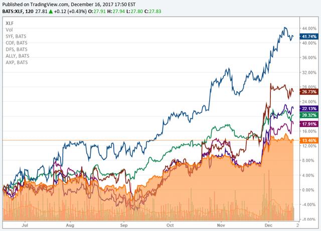 Consumer finance stock prices