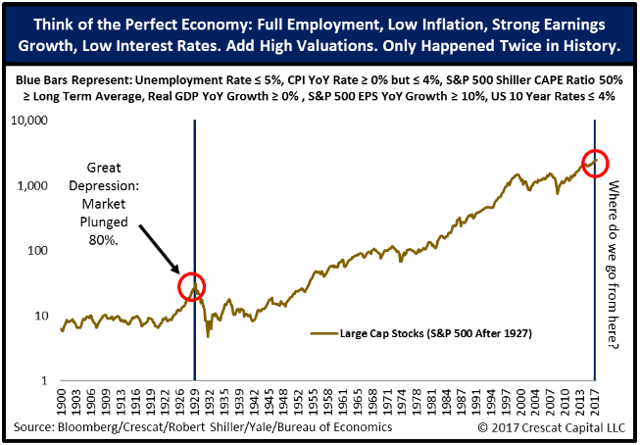 interest rate inflation earnings and the