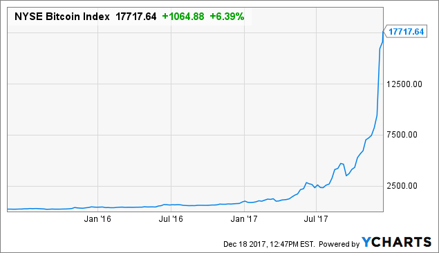 Bitcoin Futures: Why I Trade BTC (CME), Not XBT (CBOE