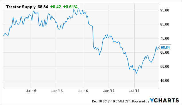 Zeke Capital Advisors LLC Invests $313000 in Tractor Supply Company (TSCO) Stock
