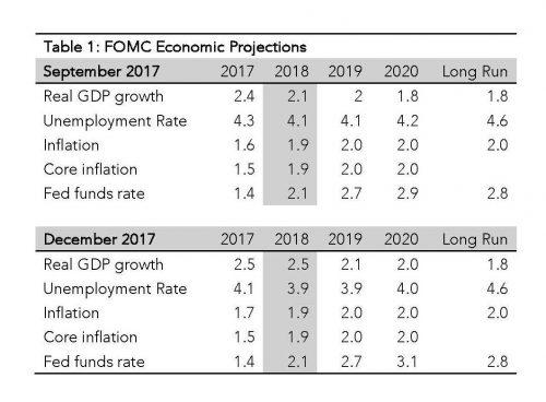 Is The Fed Finishing 2017 On A Dovish Note? | Seeking Alpha