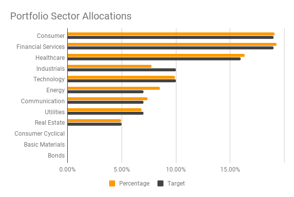 Sector Diversification - November 2017