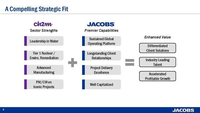 Jacobs Engineering Group Inc (JEC) Given Consensus Rating of