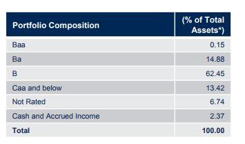 Check Out This Barings High-Yield Bond Fund