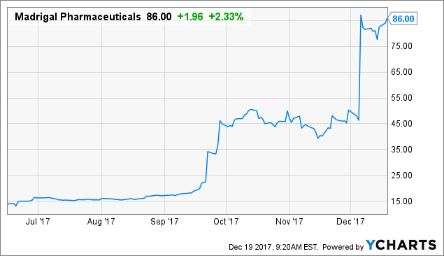 Madrigal Pharmaceuticals: Buy The Secondary