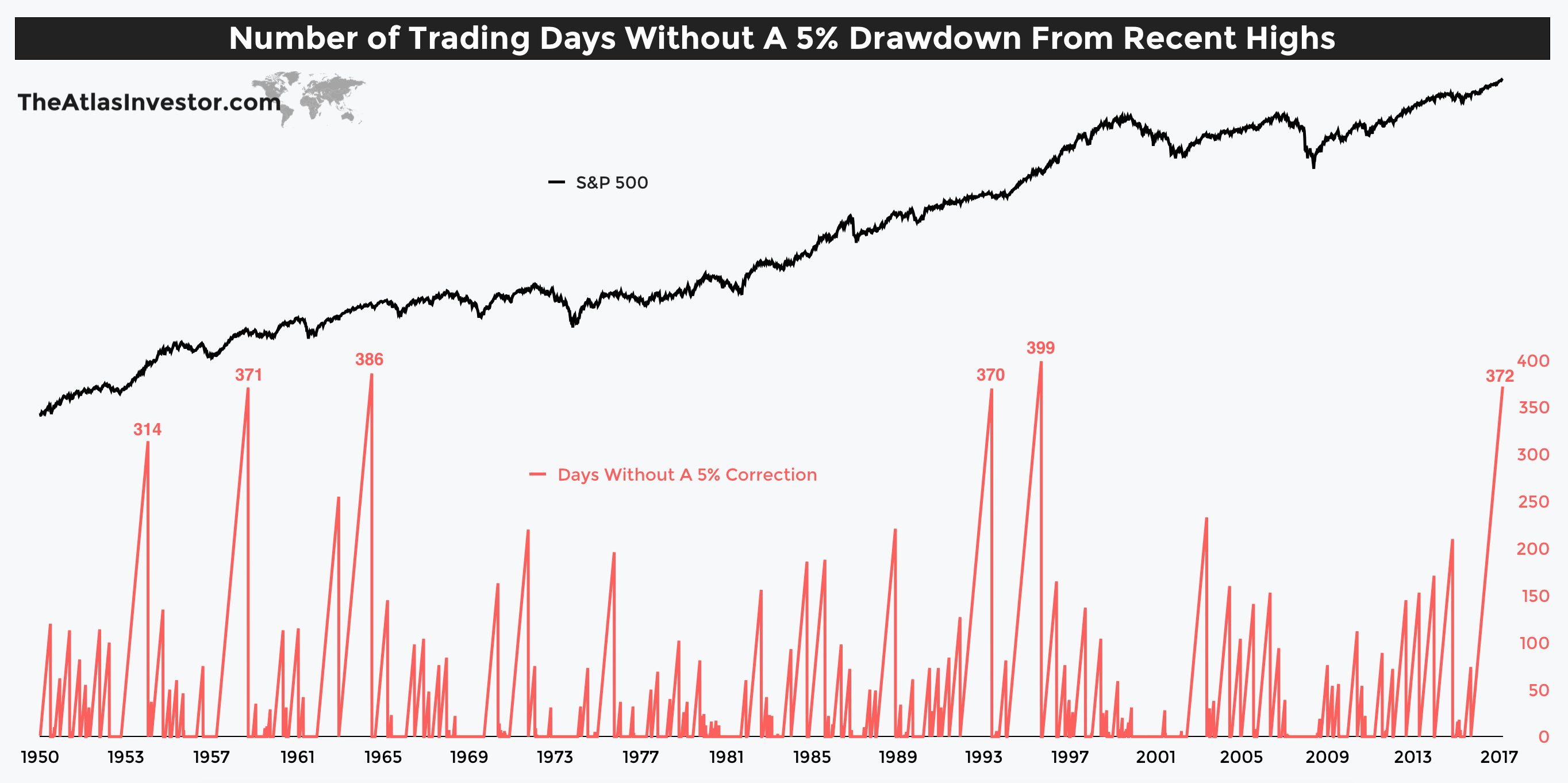 Stock Market Correction Is Imminent - Here Is Why