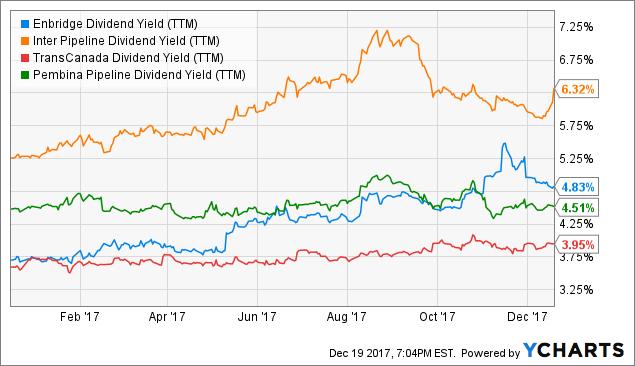 pembina pipeline dividend yield