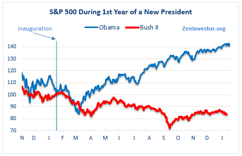 Chart 5 The Stock Market Vs Bush In Year 1