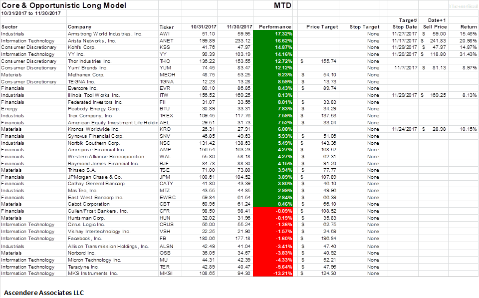 Theoretical Short Sale Stock Returns for November 2017 eb74e1f15