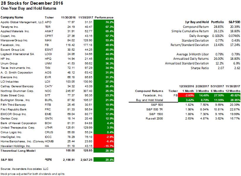 35 Stocks For December 2017 Seeking Alpha