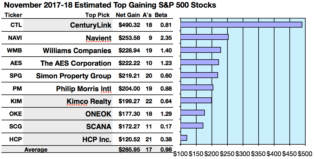 6 Sp 500 Stocks Tagged For 20 To 49 November Net Gains Per Broker