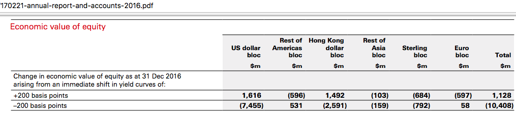 HSBC: Still More Of A Hong Kong Than A Global Or U K  Bank - HSBC