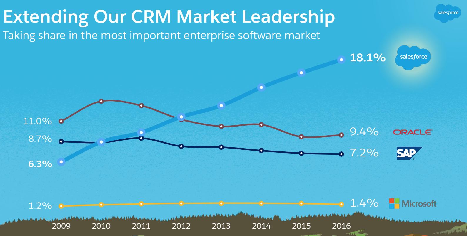 SoftwareReviews | SoftwareReviews | eCommerce | Salesforce