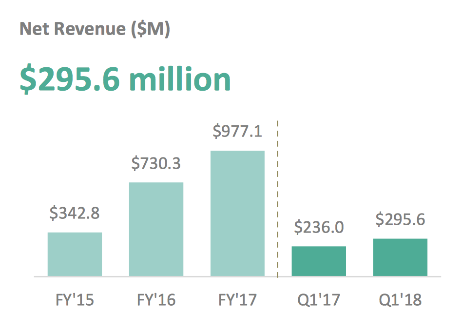 clearly growth has been for quite some time after more than doubling in fy16 stitch fix grew just 34 in fy17 and itu0027s forecasting just 23