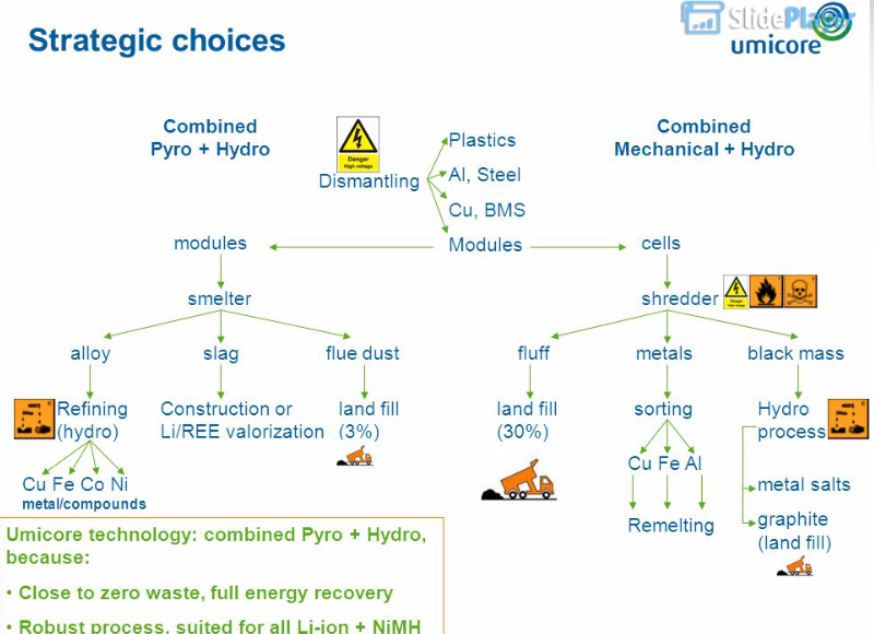 Umicore S Li Ion Battery Recycling Processes