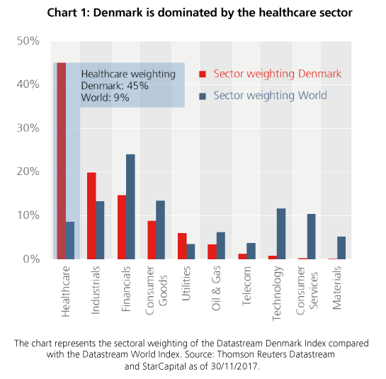 Denmark is dominated by the healthcare sector - StarCapital, Keimling