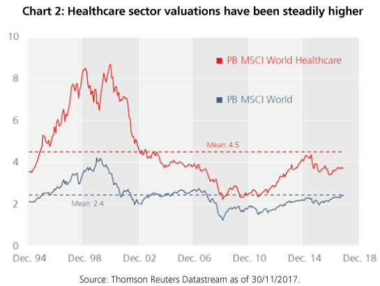 Healthcare sector valuations have been steadily higher - StarCapital, Keimling