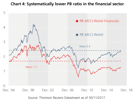 Systematically lower PB ratio in the financial sector - StarCapital, Keimling