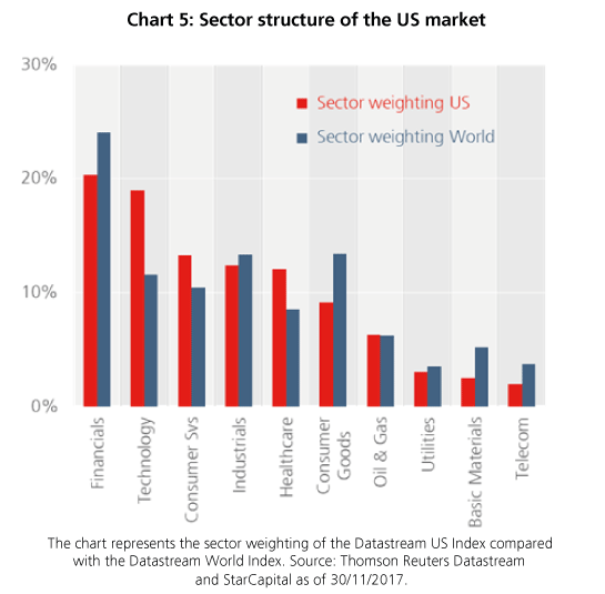 Sector structure of the US market - StarCapital, Keimling
