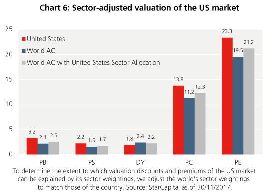 Sector-adjusted valuation of the US market - StarCapital, Keimling