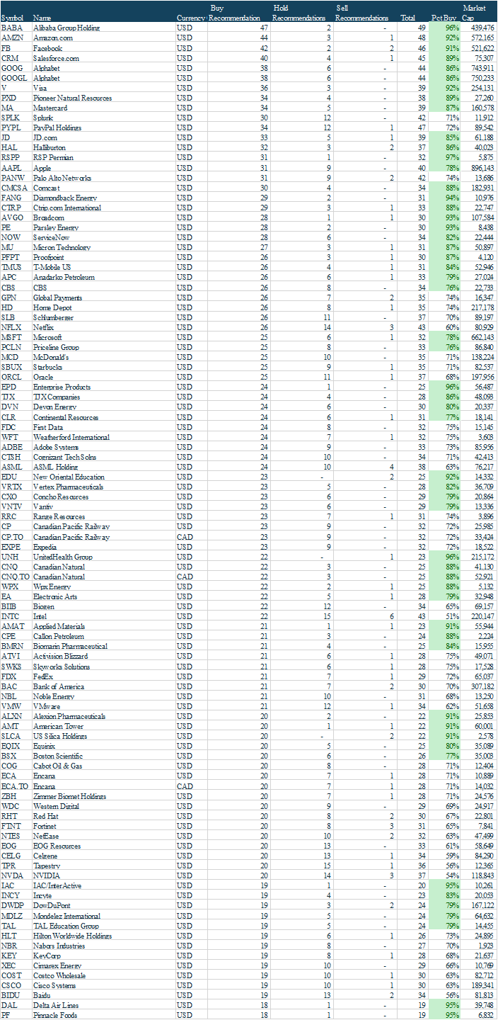 Could These Be The Top 100 Stocks For 2018? Analysts Think So