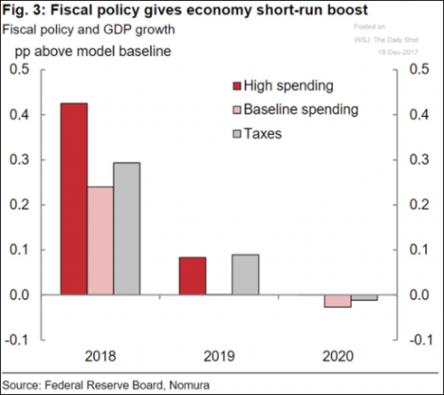 2018 fiscal boost