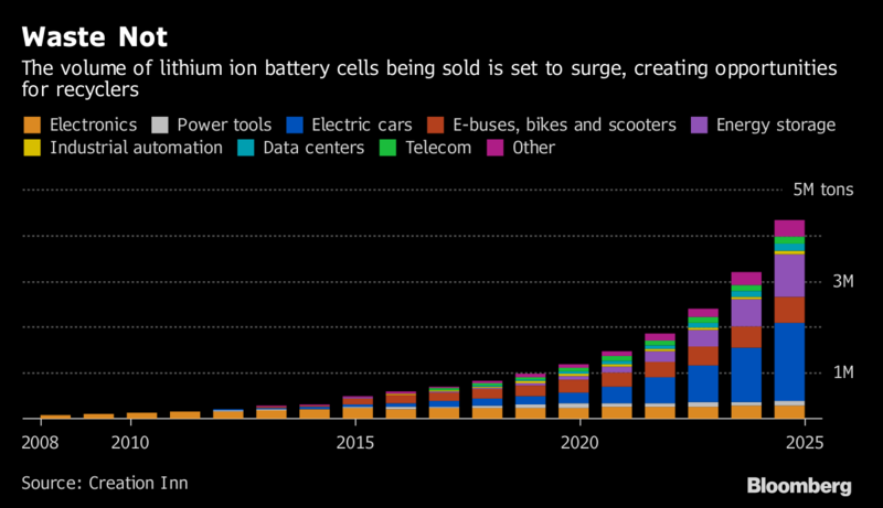 As Lithium Ion Li Batteries Continue To Electrify Our World Over 11 Million Tonnes Of Spent Will Be Discarded Through 2030