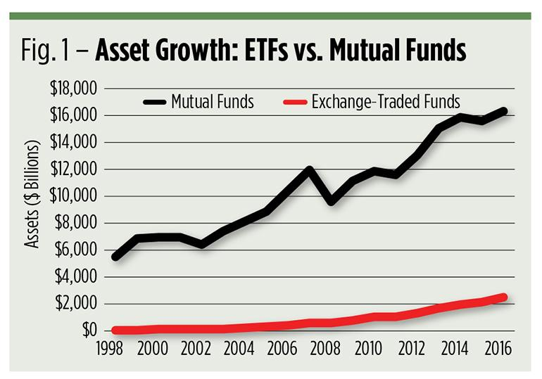 growth of mutual funds