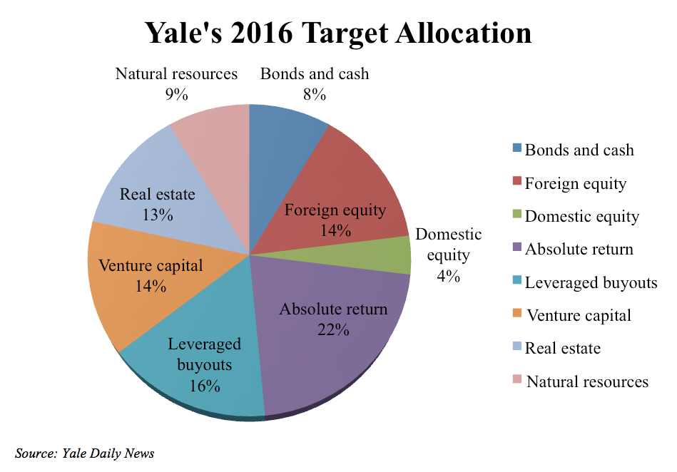 Why You Should (Still) Invest Like Yale | Seeking Alpha