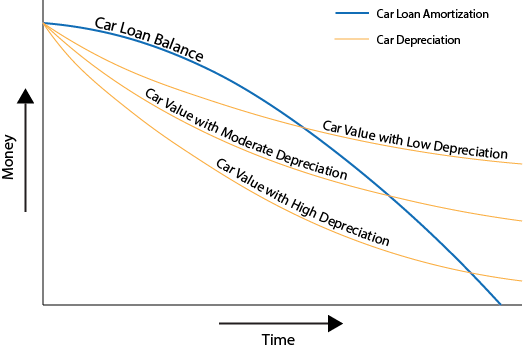 Image result for car value vs loan