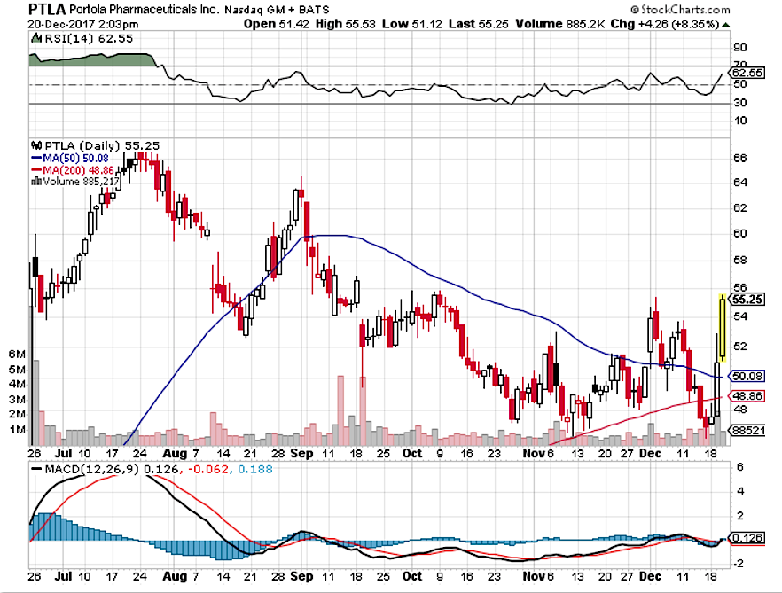 Portola Pharmaceuticals: What The Early FDA Approval Of