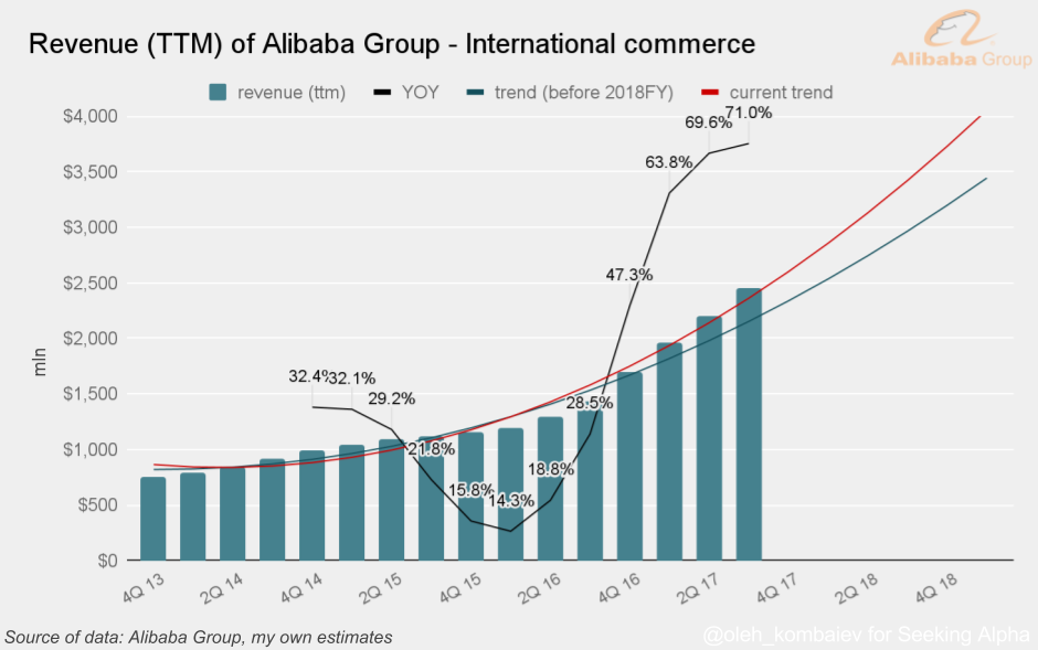 Alibaba Group (BABA) Receives