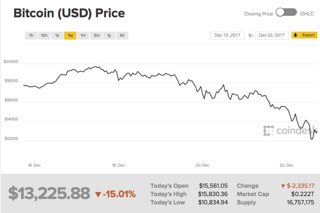 No Fear Of The Bitcoin Meltdown
