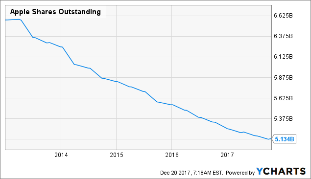 Apple Stock Milestones in 2018 and What's Next in 2019