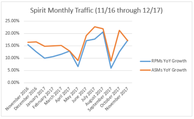 Spirit's November Traffic Fueled By Busy Thanksgiving Holiday Travel