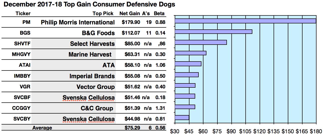 phillip morris leads consumer defensive sector gains per broker 1