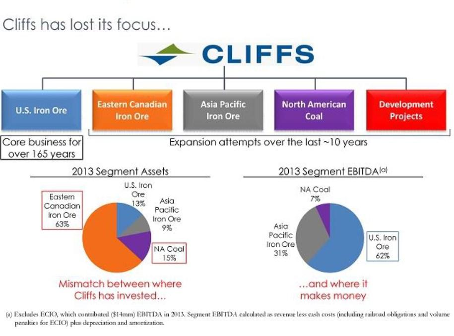 Cliffs Natural Resources Share Price