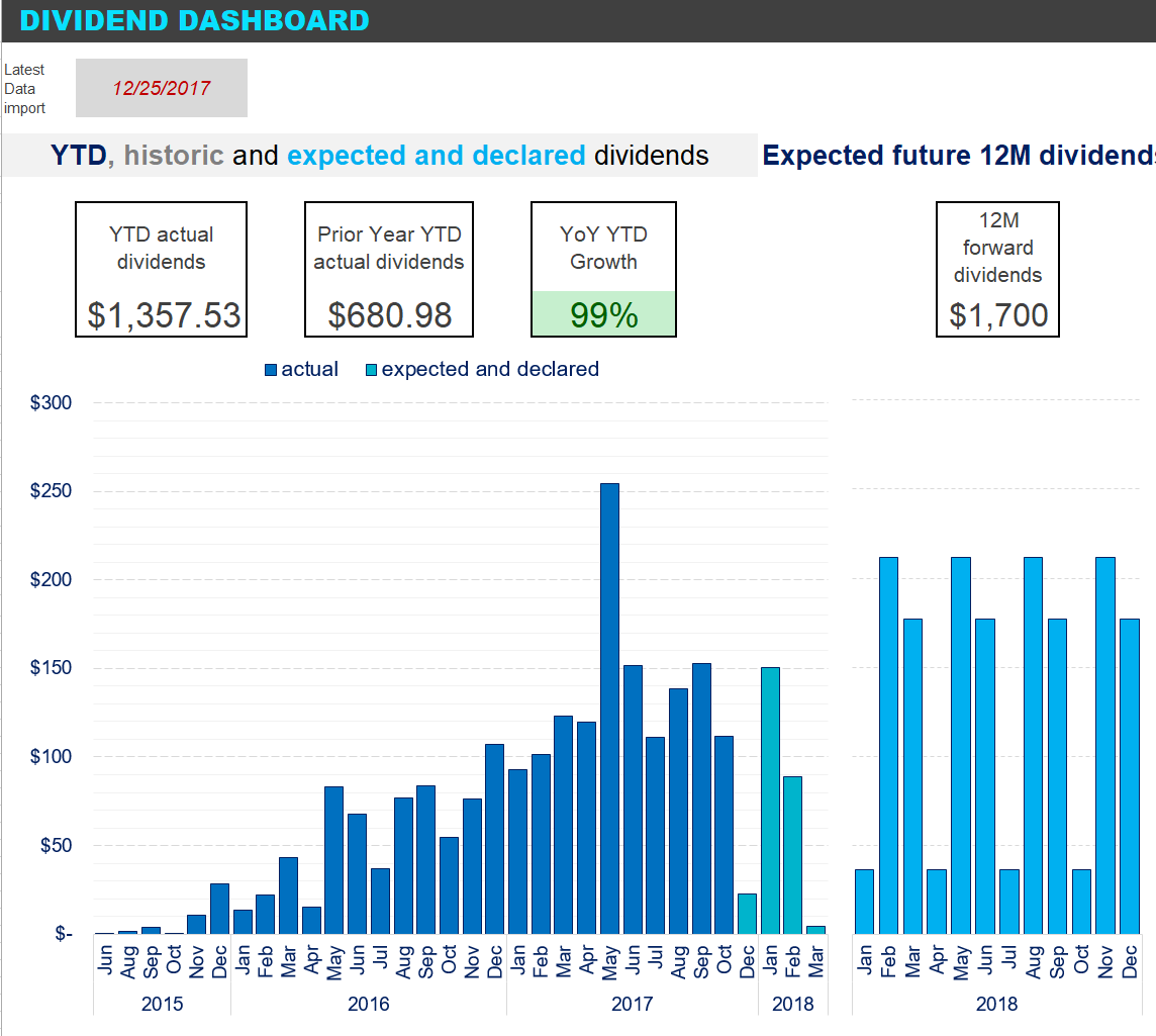 Keep Track Of Ex-Dividend Dates, Expected Payments And Projected Dividends With This Real-Time Dividend Calendar And Dashboard