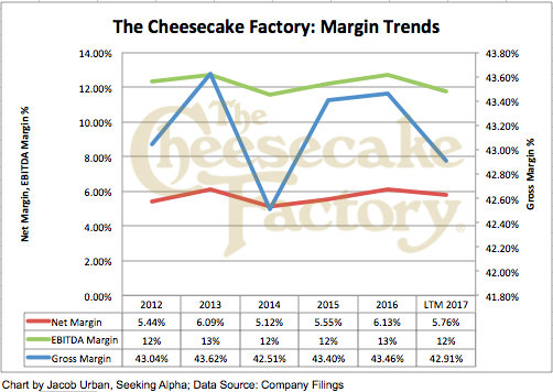 The cheesecake factory more to the story than same store for Table 6 fixed costs