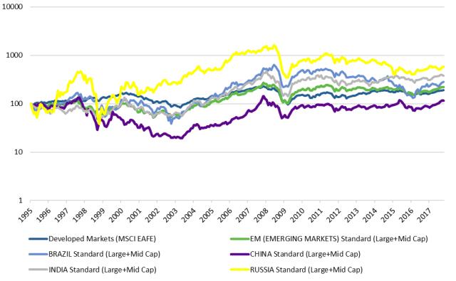 Developed vs. Emerging Market Equity 1995-2017