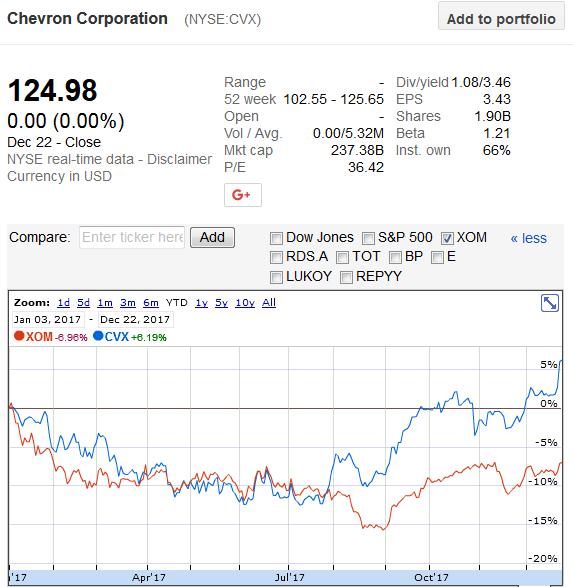 2017 Chevron Outperforms Exxon Again Chevron Corporation Nyse