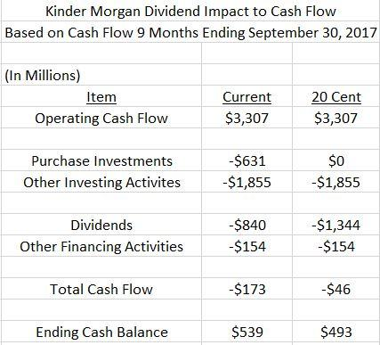Kinder Morgan, Inc. (KMI) EPS Estimated At $0.18